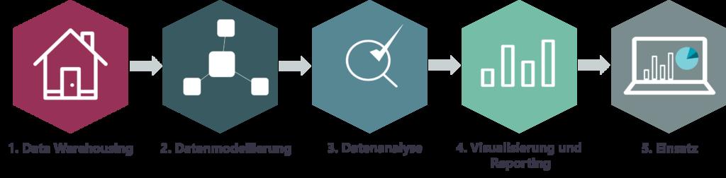 Datalytics GmbH – Vorgehensmodell – Business Intelligence