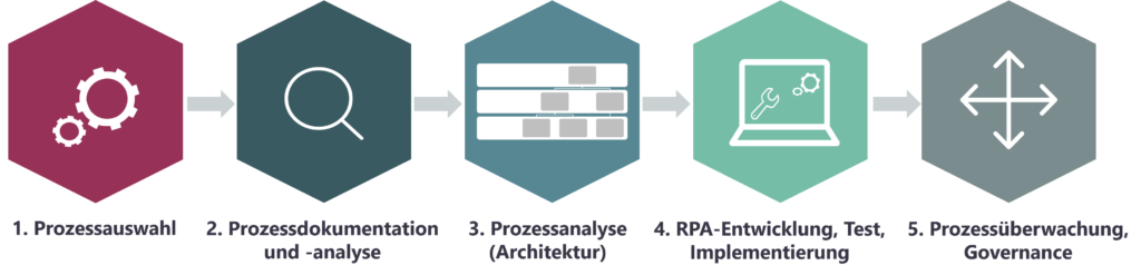 RPA Prozess