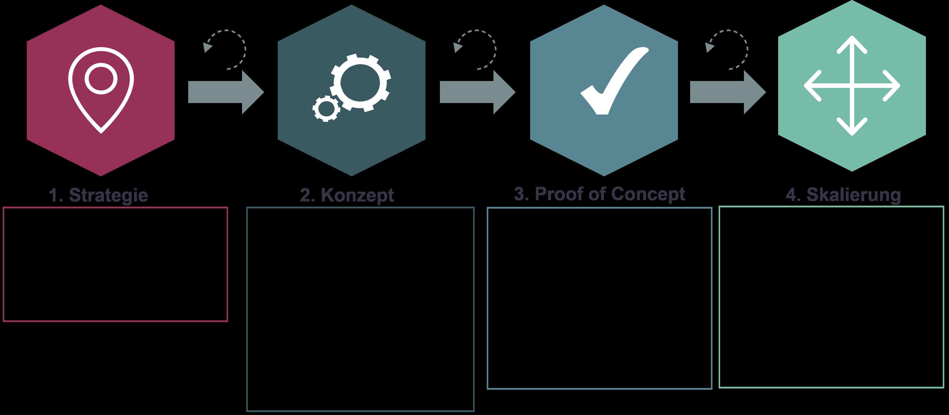 Datalytics GmbH – Generisches Vorgehensmodell – IT-Beratung
