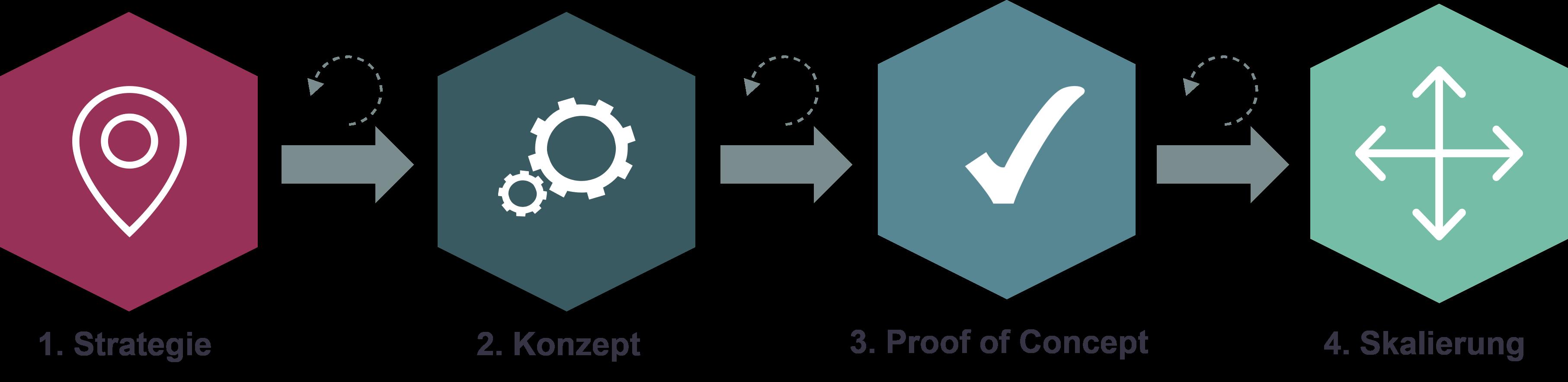 Datalytics GmbH – Generisches Vorgehensmodell