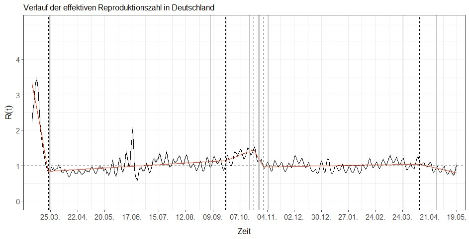 Bruchpunktanalyse des effektiven R-Werts in Deutschland
